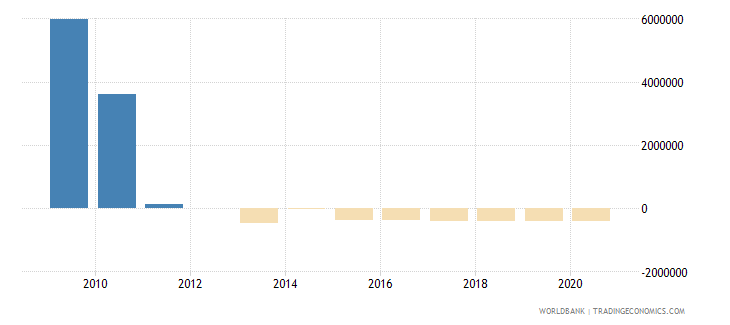 bosnia and herzegovina net bilateral aid flows from dac donors portugal us dollar wb data