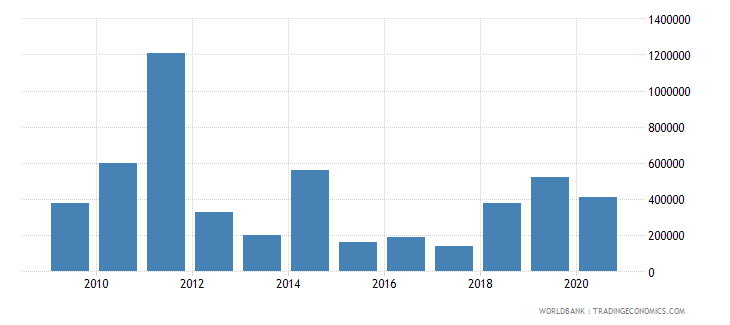 bosnia and herzegovina net bilateral aid flows from dac donors slovak republic current us$ wb data