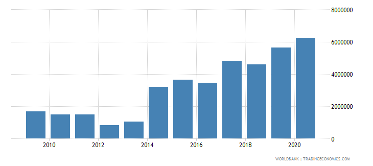 bosnia and herzegovina net bilateral aid flows from dac donors slovenia current us$ wb data