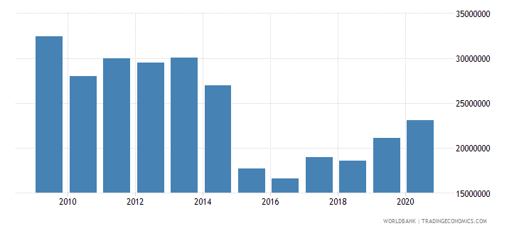 bosnia and herzegovina net bilateral aid flows from dac donors sweden us dollar wb data