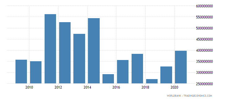 bosnia and herzegovina net bilateral aid flows from dac donors total us dollar wb data
