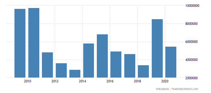 bosnia and herzegovina net bilateral aid flows from dac donors united kingdom us dollar wb data