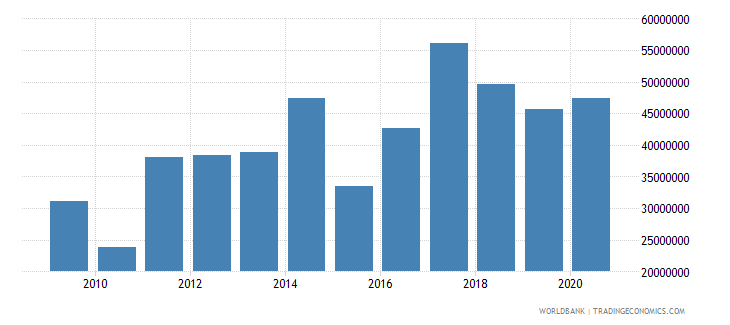 bosnia and herzegovina net bilateral aid flows from dac donors united states us dollar wb data