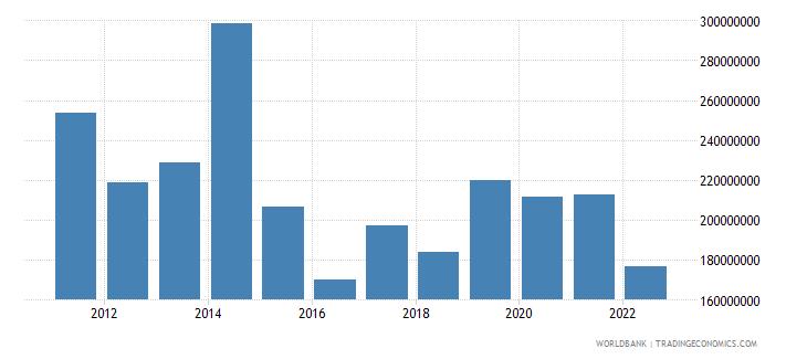 bosnia and herzegovina net capital account bop us dollar wb data
