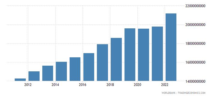 bosnia and herzegovina net domestic credit current lcu wb data