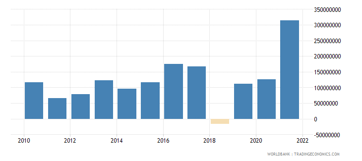 bosnia and herzegovina net errors and omissions adjusted bop us dollar wb data