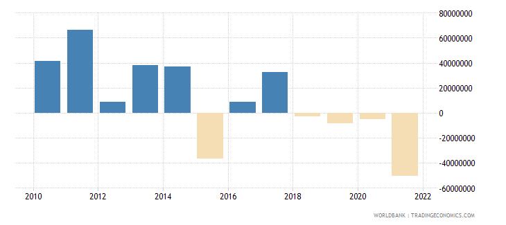 bosnia and herzegovina net financial flows bilateral nfl us dollar wb data