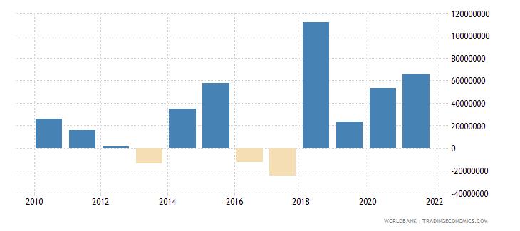 bosnia and herzegovina net financial flows ibrd nfl us dollar wb data