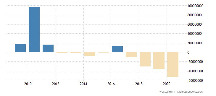 bosnia and herzegovina net financial flows ida nfl us dollar wb data