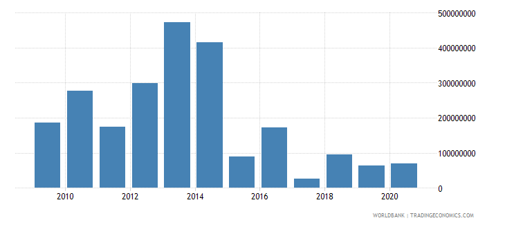 bosnia and herzegovina net financial flows multilateral nfl us dollar wb data