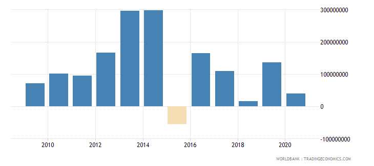 bosnia and herzegovina net financial flows others nfl us dollar wb data