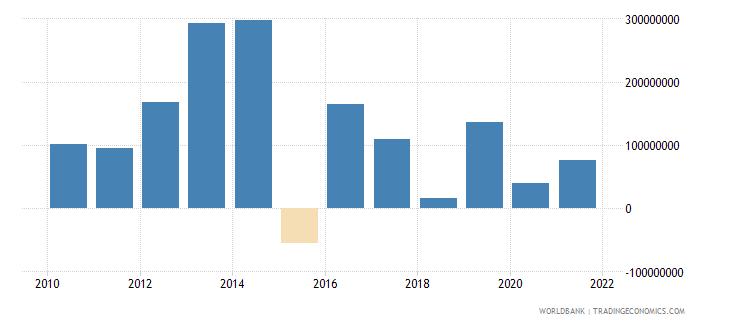 bosnia and herzegovina net financial flows others nfl us dollar wb data