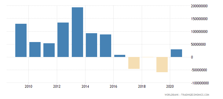 bosnia and herzegovina net financial flows rdb nonconcessional nfl us dollar wb data