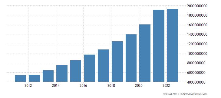 bosnia and herzegovina net foreign assets current lcu wb data