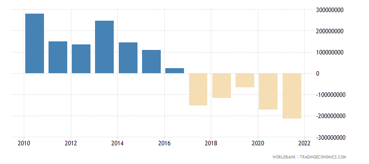 bosnia and herzegovina net income bop us dollar wb data