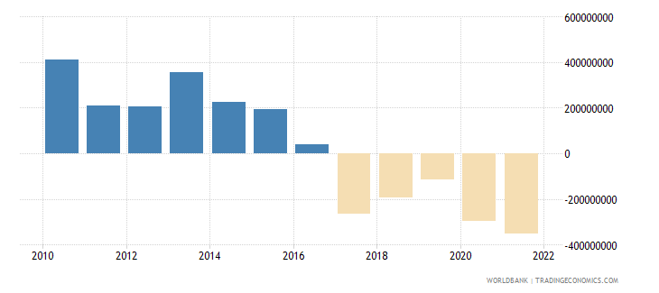 bosnia and herzegovina net income from abroad current lcu wb data