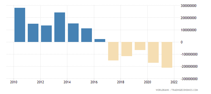 bosnia and herzegovina net income from abroad us dollar wb data