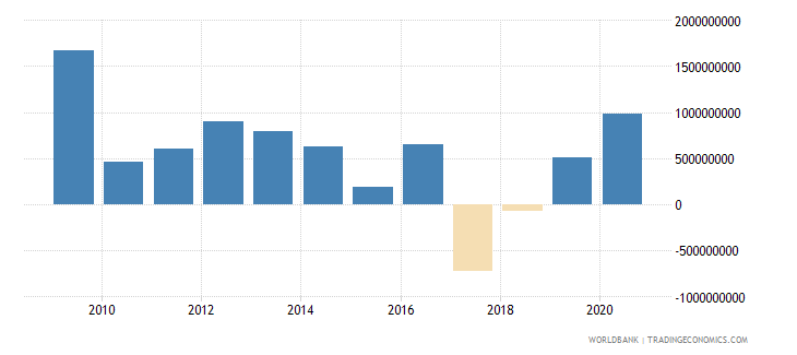bosnia and herzegovina net incurrence of liabilities total current lcu wb data