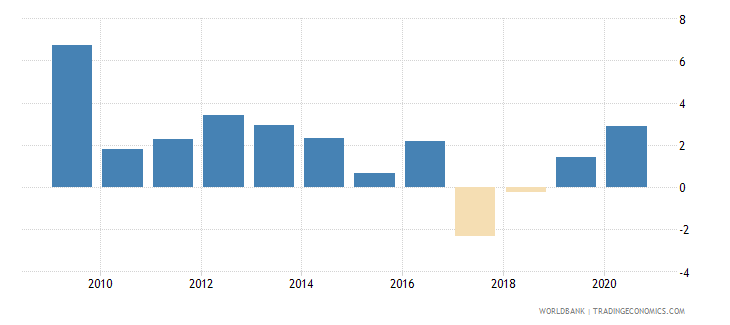 bosnia and herzegovina net incurrence of liabilities total percent of gdp wb data
