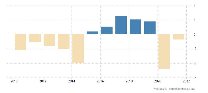 bosnia and herzegovina net lending   net borrowing  percent of gdp wb data