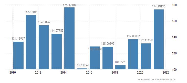 bosnia and herzegovina net oda received per capita us dollar wb data