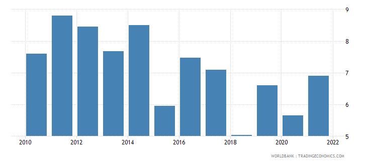 bosnia and herzegovina net oda received percent of central government expense wb data
