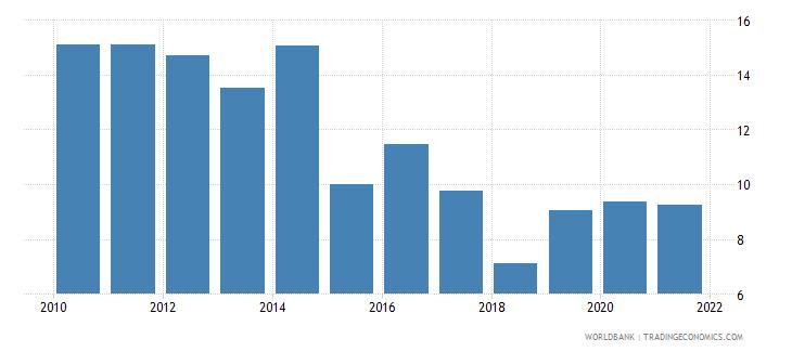 bosnia and herzegovina net oda received percent of gross capital formation wb data