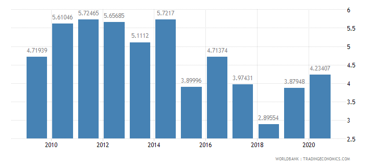 bosnia and herzegovina net oda received percent of imports of goods and services wb data