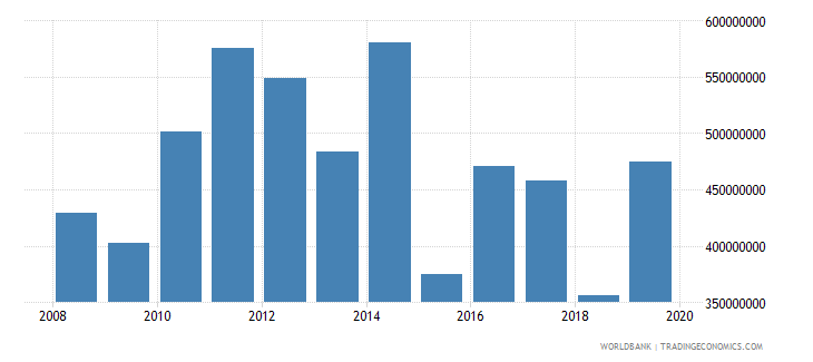 bosnia and herzegovina net official development assistance and official aid received constant 2007 us dollar wb data