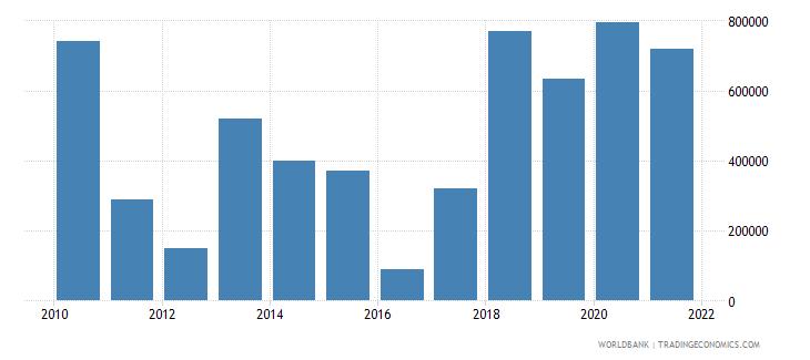 bosnia and herzegovina net official flows from un agencies iaea us dollar wb data