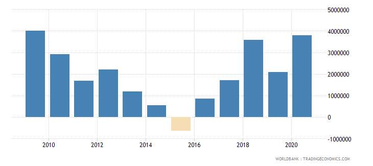bosnia and herzegovina net official flows from un agencies ifad us dollar wb data
