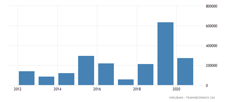 bosnia and herzegovina net official flows from un agencies ilo current us$ wb data