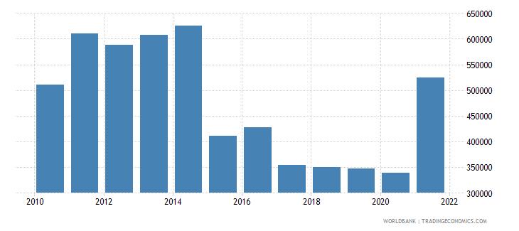 bosnia and herzegovina net official flows from un agencies undp us dollar wb data