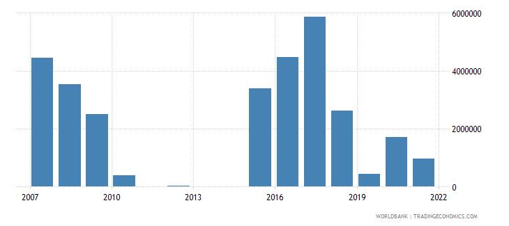bosnia and herzegovina net official flows from un agencies unhcr us dollar wb data