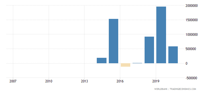 bosnia and herzegovina net official flows from un agencies unpbf us dollar wb data