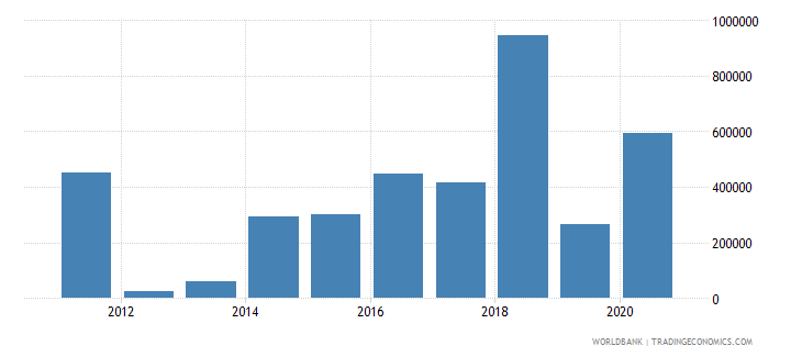 bosnia and herzegovina net official flows from un agencies who current us$ wb data