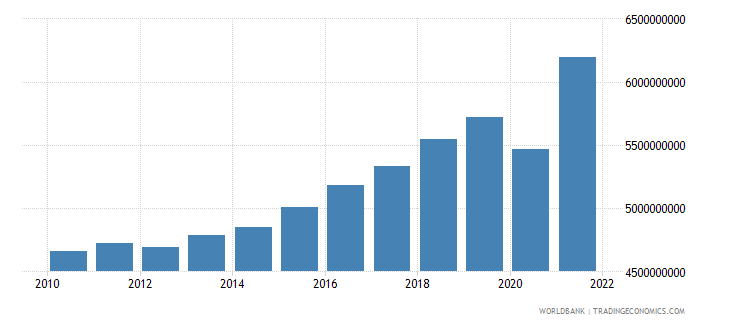 bosnia and herzegovina net taxes on products constant lcu wb data