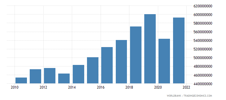 bosnia and herzegovina net taxes on products current lcu wb data