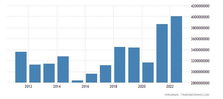 bosnia and herzegovina net taxes on products us dollar wb data