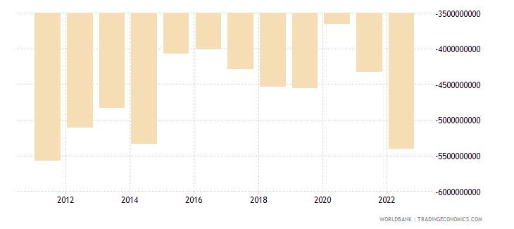 bosnia and herzegovina net trade in goods bop us dollar wb data