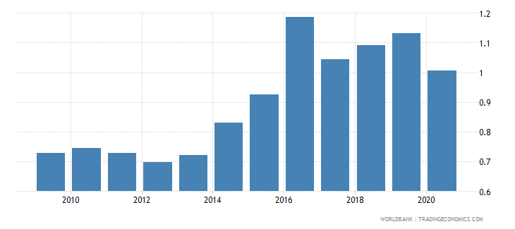 bosnia and herzegovina new business density new registrations per 1 000 people ages 15 64 wb data