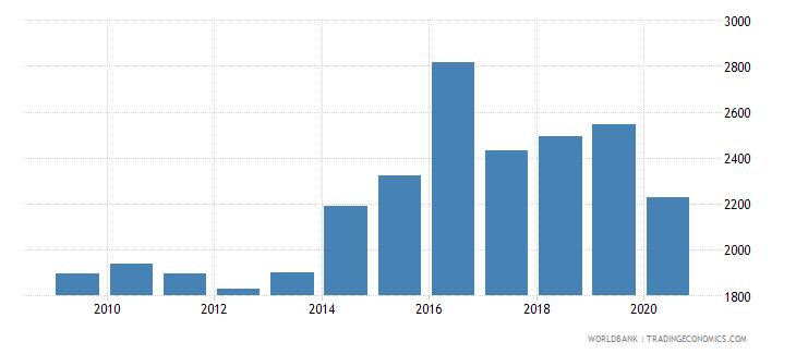 bosnia and herzegovina new businesses registered number wb data