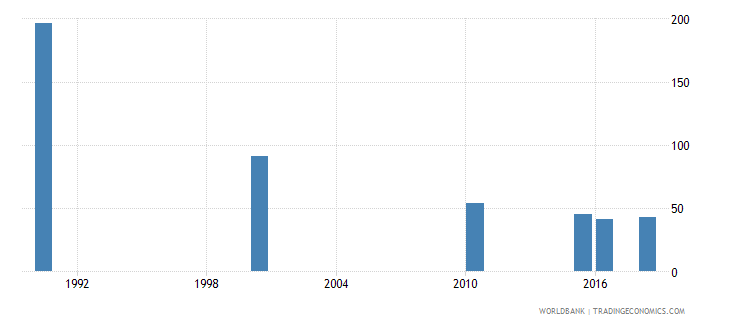 bosnia and herzegovina number of deaths ages 5 14 years wb data