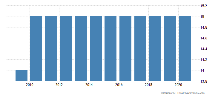 bosnia and herzegovina official entrance age to upper secondary education years wb data