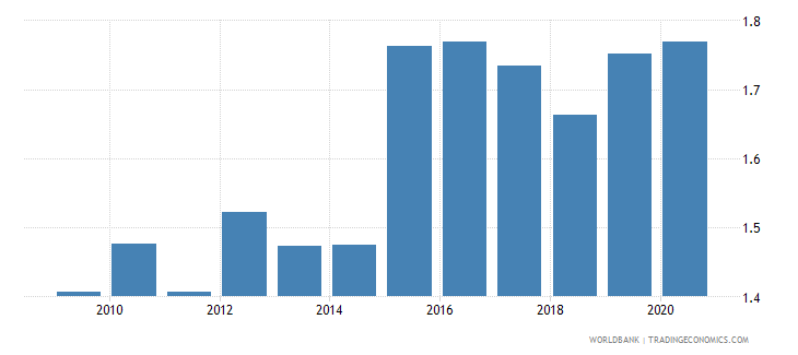 bosnia and herzegovina official exchange rate lcu per usd period average wb data