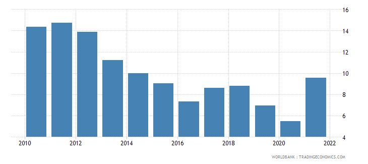 bosnia and herzegovina ores and metals exports percent of merchandise exports wb data