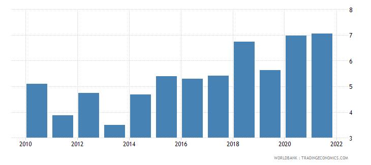 bosnia and herzegovina other expense percent of expense wb data