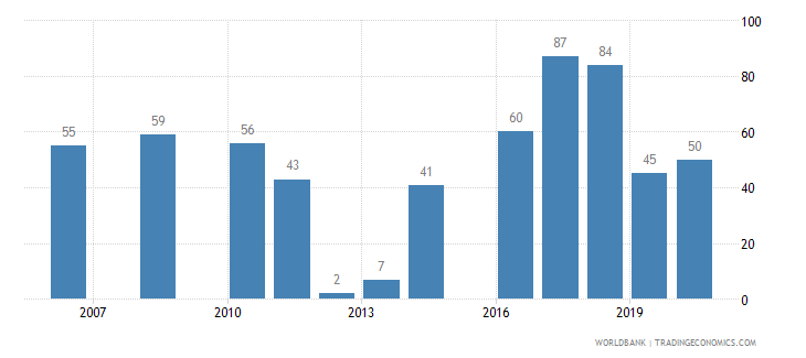 bosnia and herzegovina patent applications residents wb data