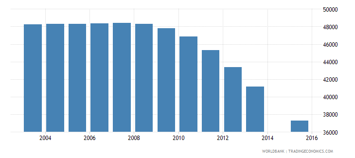 bosnia and herzegovina population age 10 total wb data