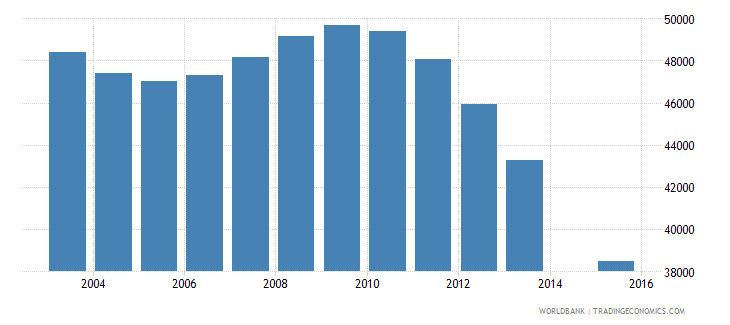 bosnia and herzegovina population age 11 total wb data